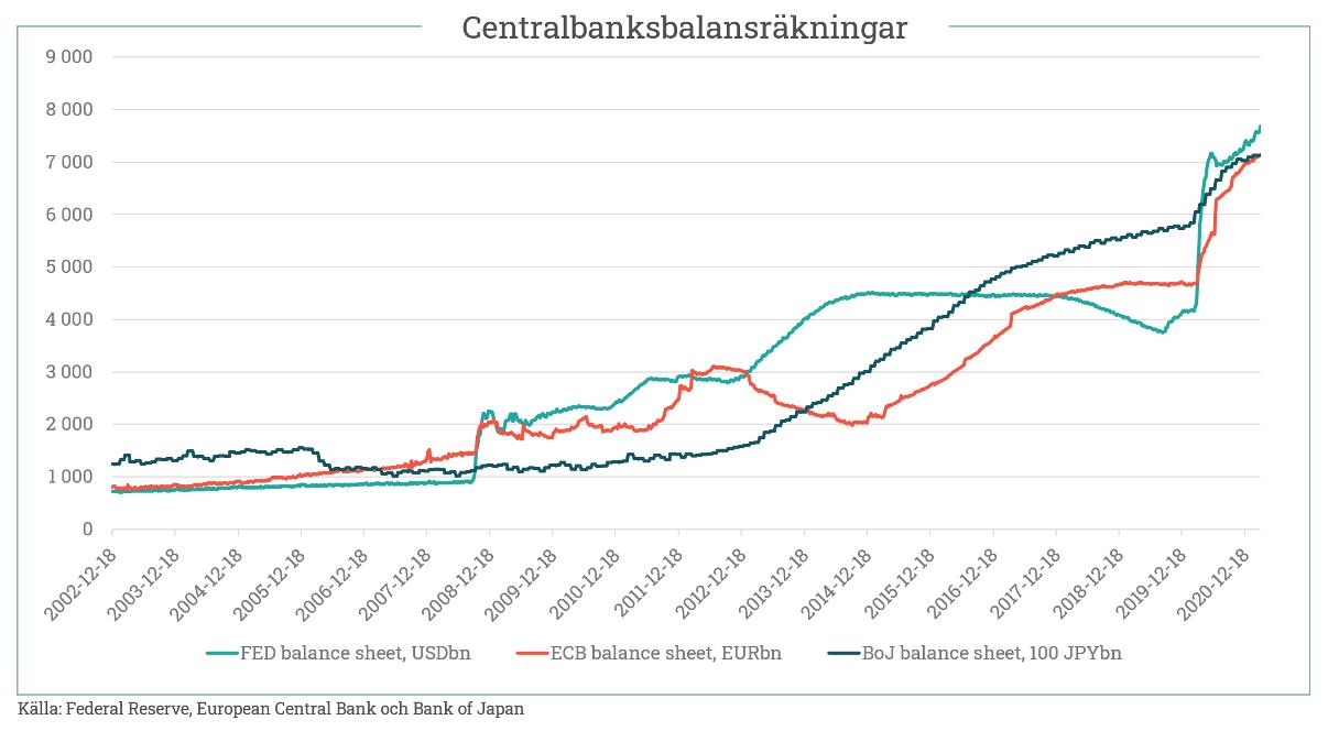 Fastigheter och inflation: En kort kommentar